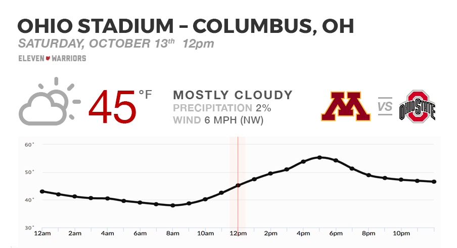 Weather forecast for Ohio State's game against the Minnesota Golden Gophers on Oct. 13, 2018