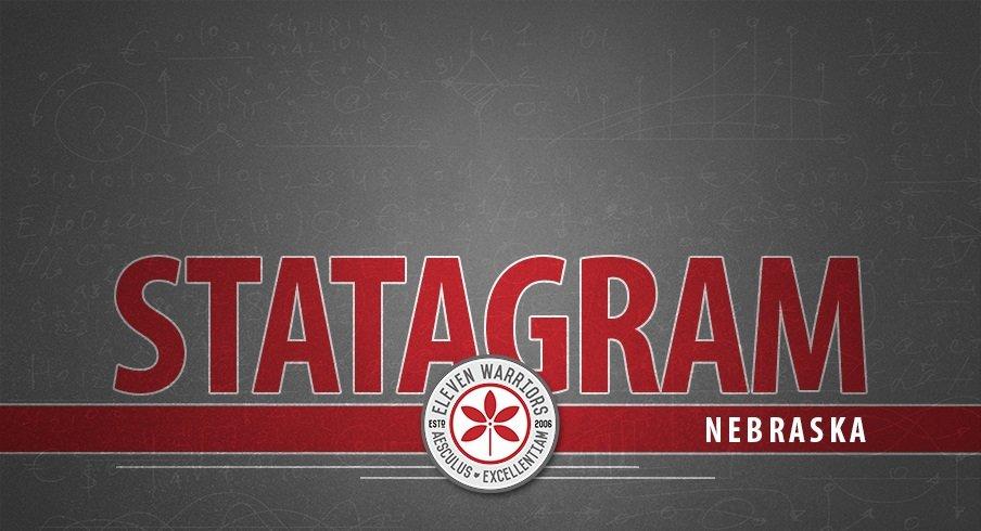 Statagram: Ohio State 36, Nebraska 31