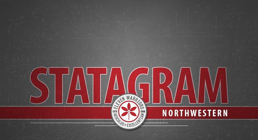 Statagram: Ohio State 45, Northwestern 24
