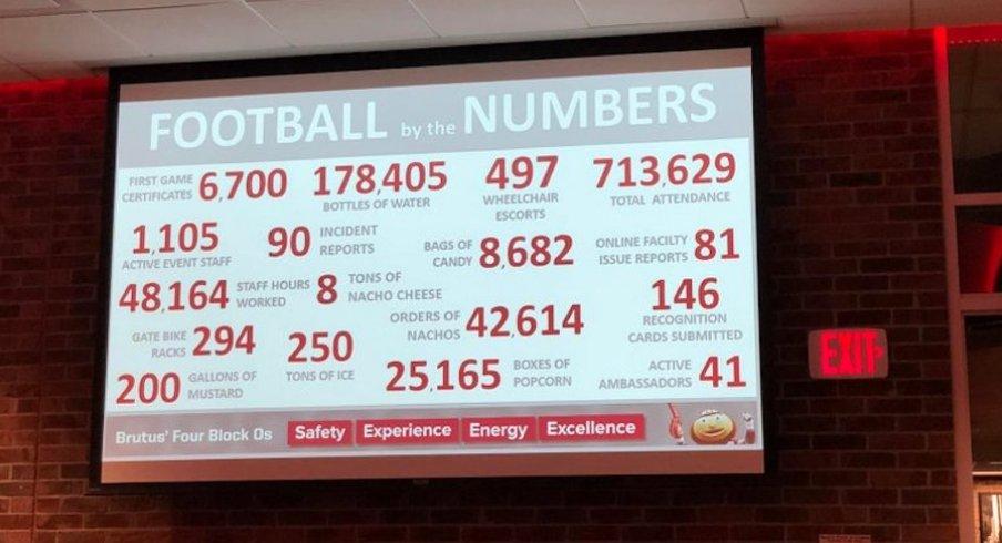 Ohio Stadium Went Through Eight Tons of Nacho Cheese This Football Season