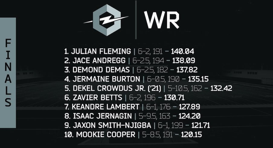Ohio State's wide receivers had some high ratings.